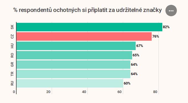 3633750eaa Podle průzkumu Fashion (Re)search jsou až tři čtvrtiny Čechů ochotny  připlatit si za etické nebo udržitelné produkty. Zdroj:  www.fashion-research.com