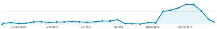 Návštěvnost e-shopu v průběhu kalendářního roku.