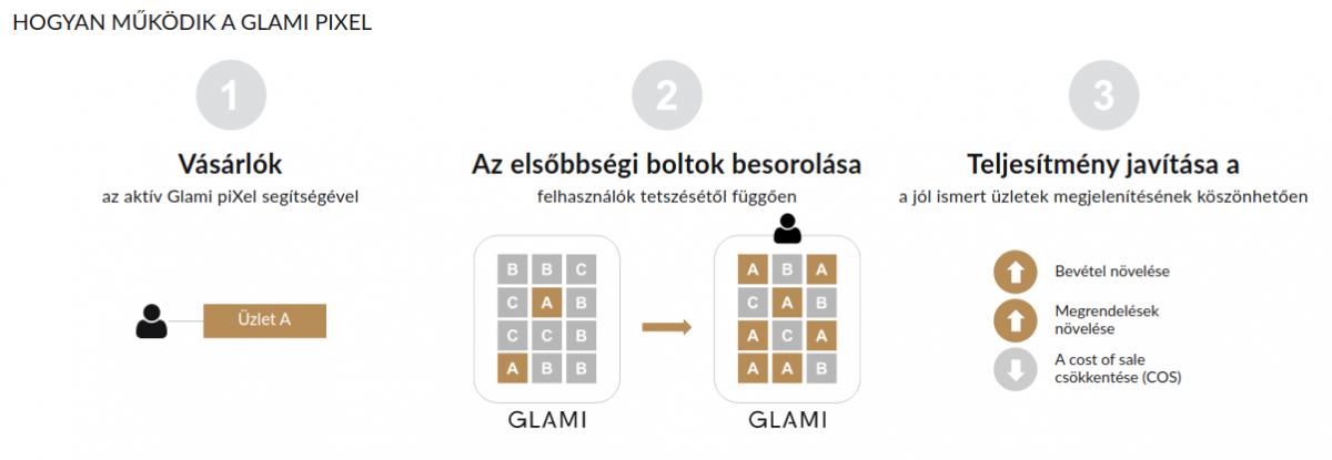 Hogyan működik a GLAMI pixel